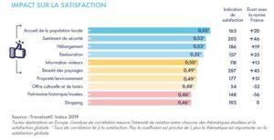 Travelsat – La performance au service de la relance du tourisme